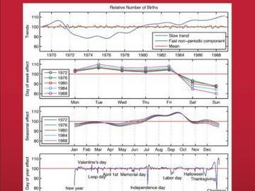 Tarvitaan: Bayesian Data Analysis