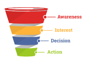 Offering with online payment: Sales Funnel Creation