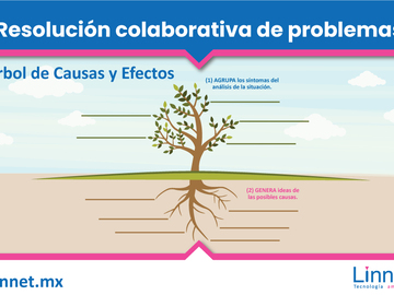 "Coaching Session: Taller ""Resolución colaborativa de problemas""."