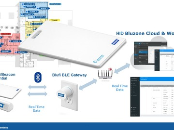 Offer: Bluetooth ID Card Contact Tracing & Location Management Solution