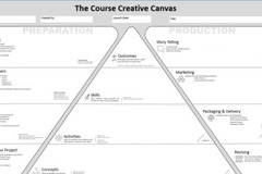 Selling with online payment: Visually Design Your Own Course -- The Course Creative Canvas