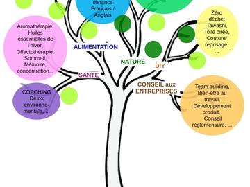 Apprendre: Agenda d'octobre : alimentation / santé / nature / plantes