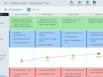 Servicio freelance: Diseño Customer Journey Map - Experiencia del Cliente