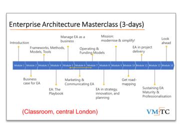 Scheduled Course: Enterprise Architecture Masterclass - 3 days