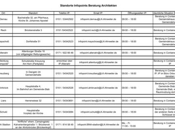 Biete Hilfe: ARCHITEKTEN-BERATUNG - Infopoints